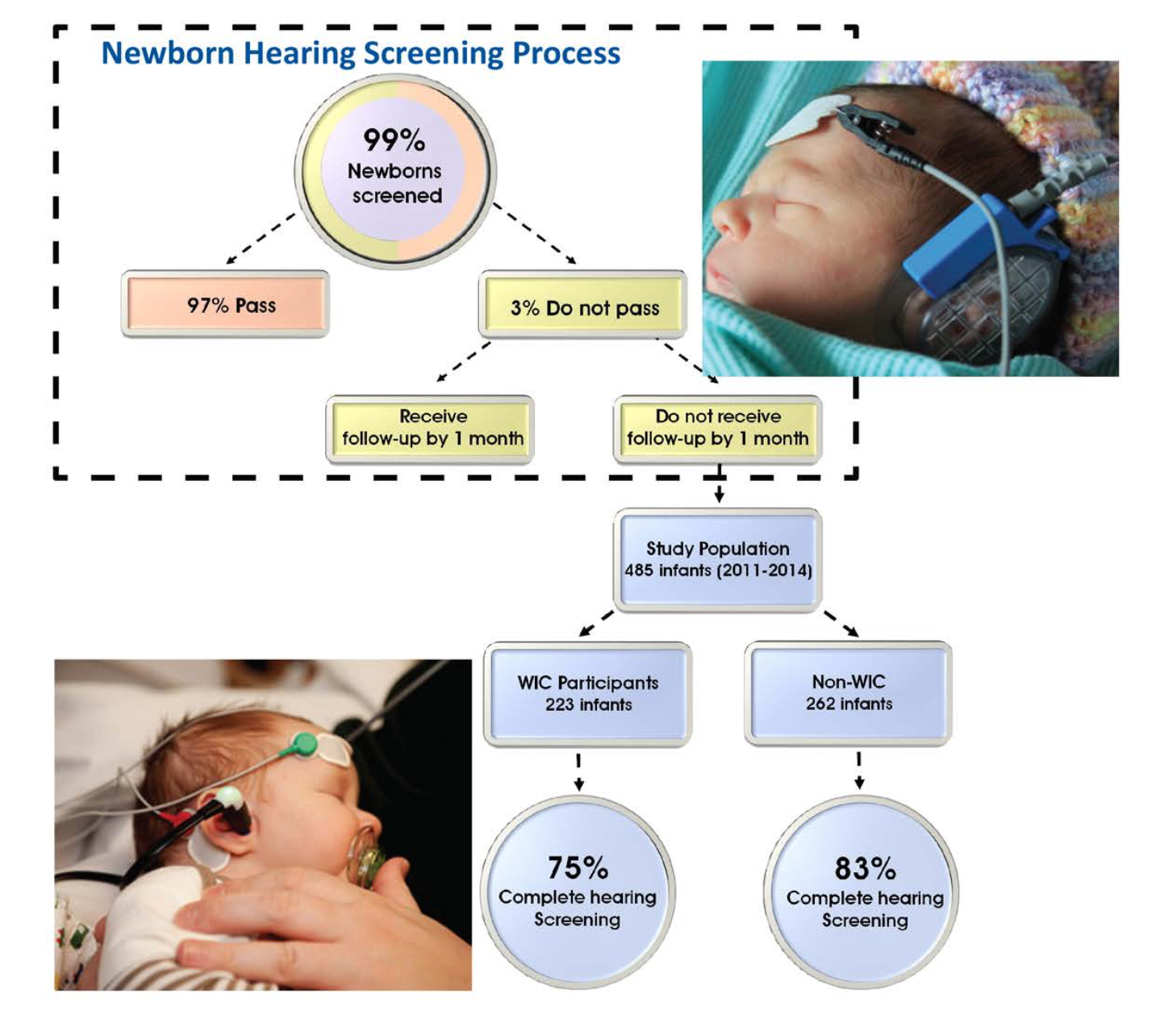 Two sleeping babies wear NHS devices accompanied by visual representation of NHS process