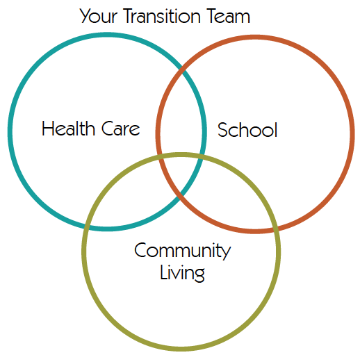 "Your transition team: three overlapping circles. One circle says ""Health Care"" inside, another ""School,"" and the last ""Community Living"""