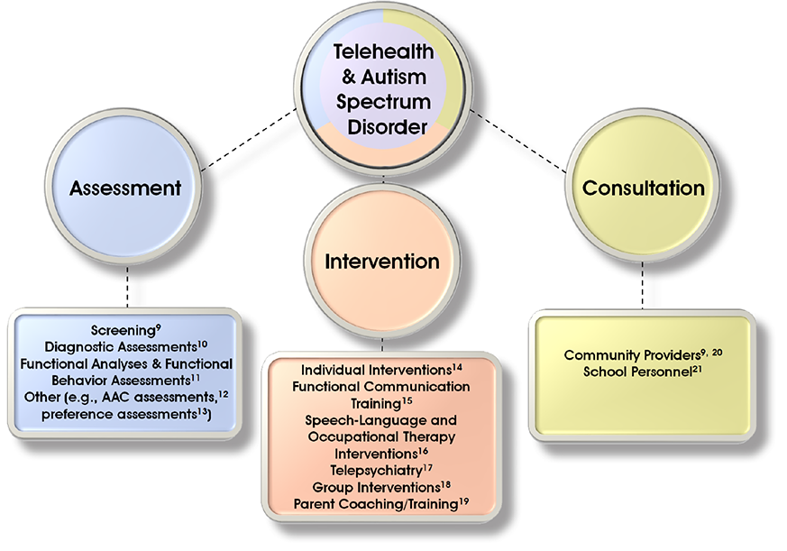 "Diagram with circle at the top center that says, ""Telehealth & Autism Spectrum Disorder."" There are 3 circles connected to that circle. The first says ""Assessment"" with a box connected to it that says, ""Screening(9), Diagnostic Assessments(10), Functional Analyses & Functional Behavior Assessments(11), Other (e.g. AAC asessments(12), preference assessments(13)). The second circle says ""Intervention,"" and has a box connected to it that says this inside: ""Individual Interventions(14), Functional Communication Training(15), Speech-Language and Occupational Therapy Interventions(16), Telepsychiatry(17), Group Interventions(18), Parent Coaching/Training(19). The third circle says ""Consultation"" with a box connected to it that says, ""Community Providers(9,20), School Personnel(21)"