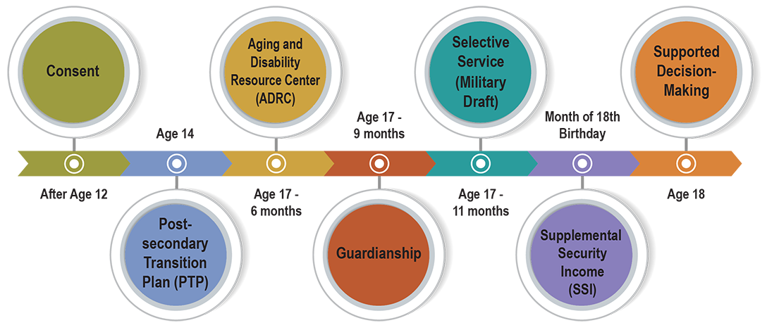 Timeline bar, left to right: After Age 12, Consent; Age 14, Post-secondary Transition Plan (PTP); Age 17-6 months, Aging and Disability Resource Center (ADRC); Age 17-9 months, Guardianship; Age 17-11 months, Selective Service (Military Draft); Month of 18th Birthday, Supplemental Security Income (SSI); Age 18, Supported Decision-Making